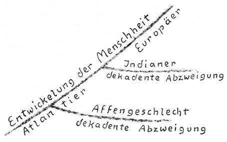 """Affen und Indianer - für Steiners ICH-Absolutismus Repräsentanten """"niederer"""" Kräfte der vernunftlosen Natur, die aus der Evolution zum """"Geist"""" ausgesondert wurden"""